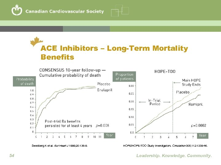 ACE Inhibitors – Long-Term Mortality Benefits Swedberg K et al. Eur Heart J 1999;
