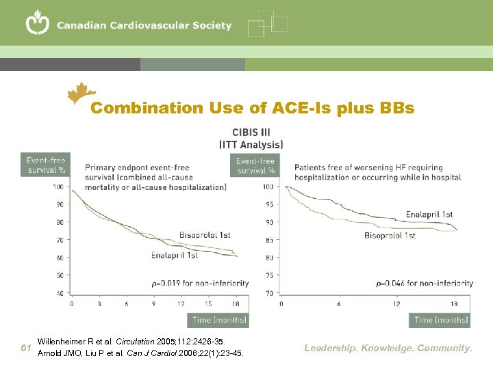 Combination Use of ACE-Is plus BBs Willenheimer R et al. Circulation 2005; 112: 2426