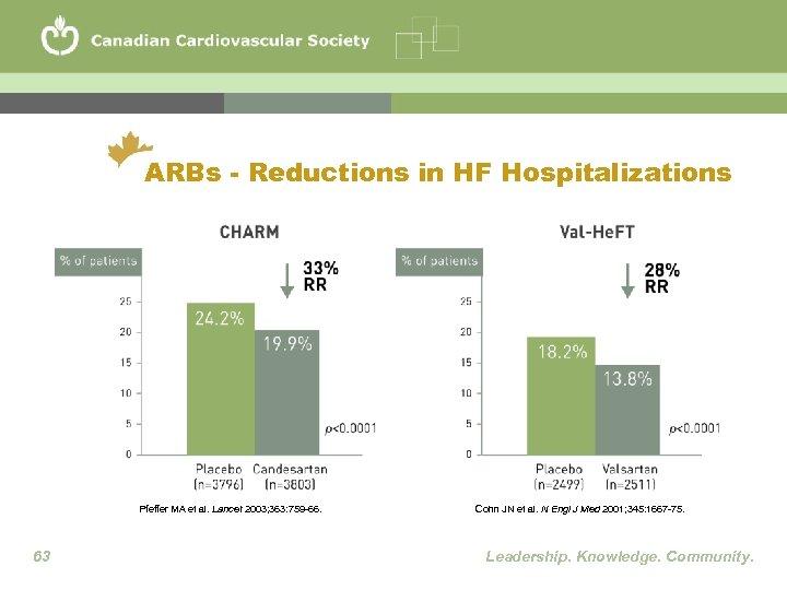 ARBs - Reductions in HF Hospitalizations Pfeffer MA et al. Lancet 2003; 363: 759
