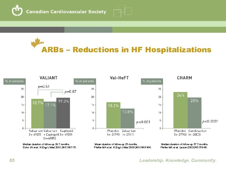 ARBs – Reductions in HF Hospitalizations Median duration of follow-up 24. 7 months. Cohn
