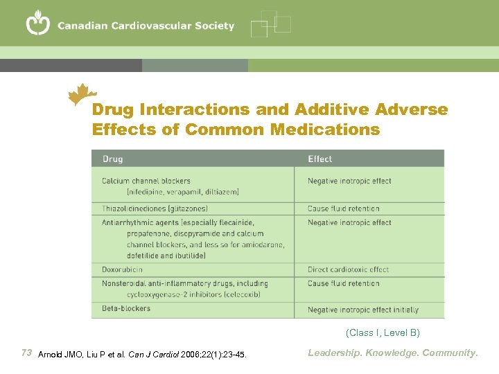 Drug Interactions and Additive Adverse Effects of Common Medications (Class I, Level B) 73