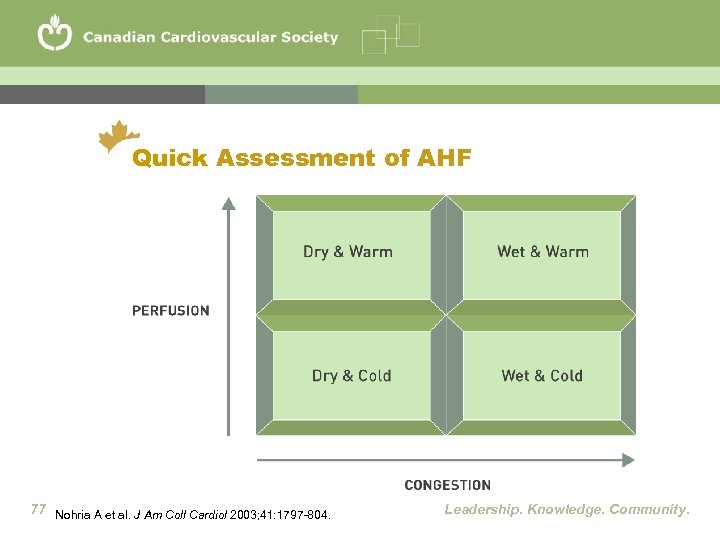 Quick Assessment of AHF 77 Nohria A et al. J Am Coll Cardiol 2003;