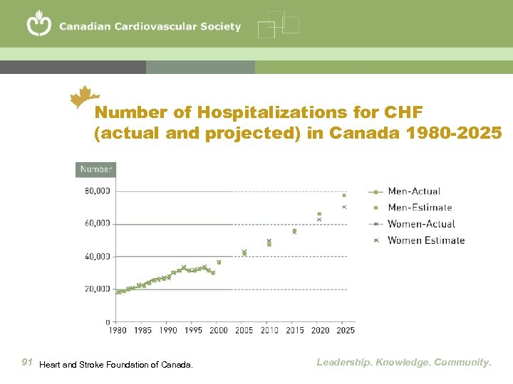 Number of Hospitalizations for CHF (actual and projected) in Canada 1980 -2025 91 Heart