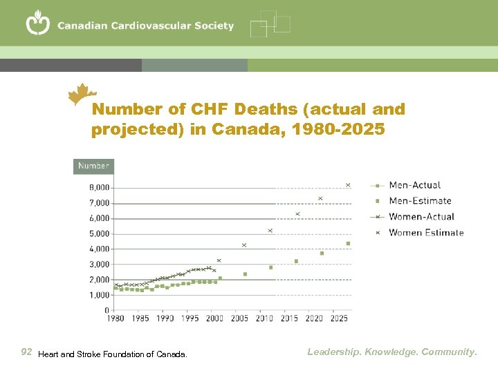 Number of CHF Deaths (actual and projected) in Canada, 1980 -2025 92 Heart and