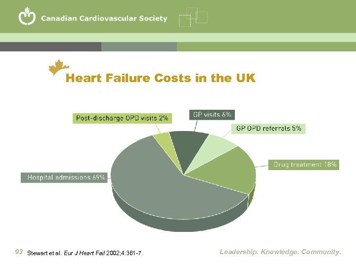 Heart Failure Costs in the UK 93 Stewart et al. Eur J Heart Fail