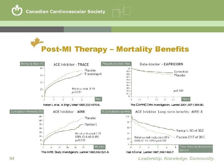 Post-MI Therapy – Mortality Benefits Køber L et al. N Engl J Med 1995;