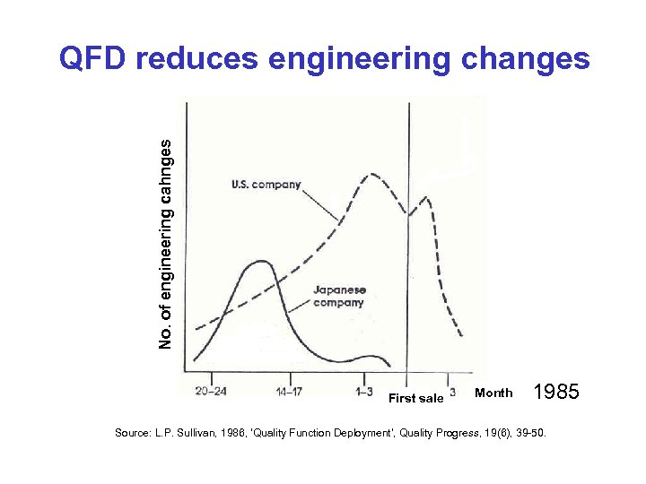 No. of engineering cahnges QFD reduces engineering changes First sale Month 1985 Source: L.