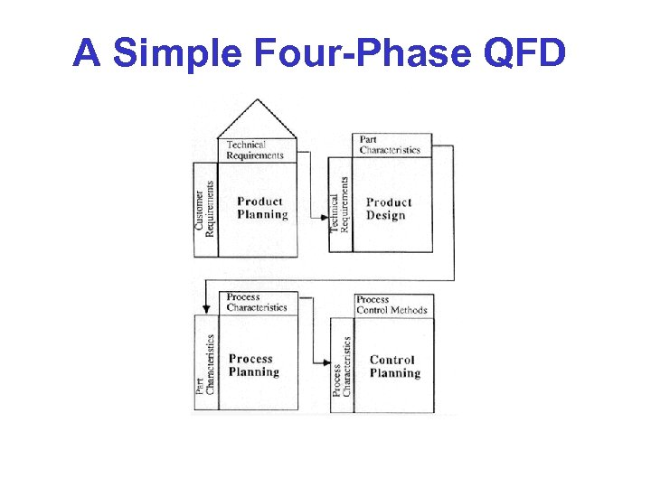 A Simple Four-Phase QFD