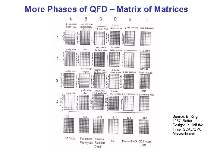 More Phases of QFD – Matrix of Matrices Source: B. King, 1987, Better Designs