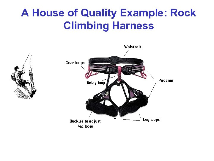 A House of Quality Example: Rock Climbing Harness