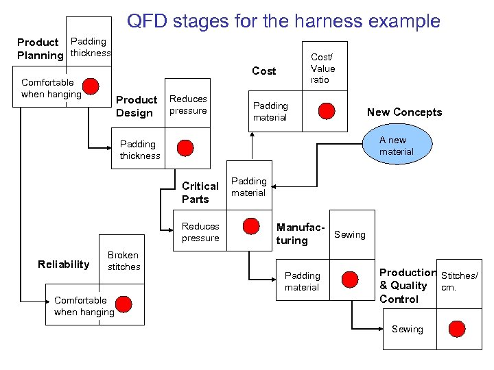 QFD stages for the harness example Product Padding Planning thickness Cost/ Value ratio Cost