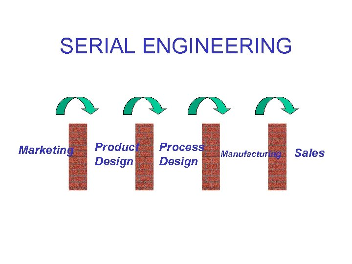 SERIAL ENGINEERING Marketing Product Design Process Design Manufacturing Sales