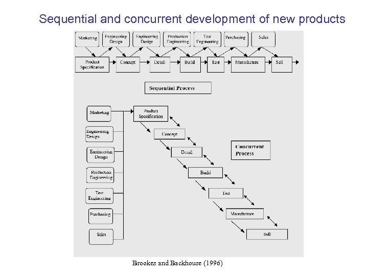 Sequential and concurrent development of new products Brookes and Backhouse (1996)