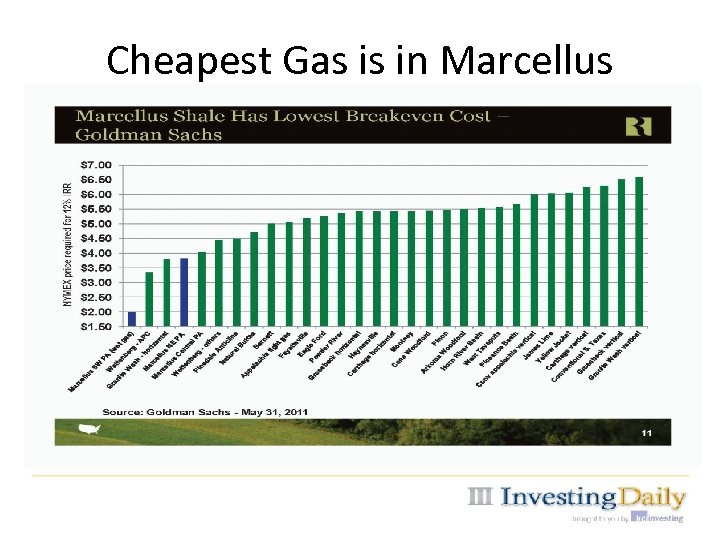 Cheapest Gas is in Marcellus