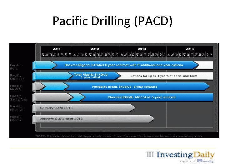 Pacific Drilling (PACD)