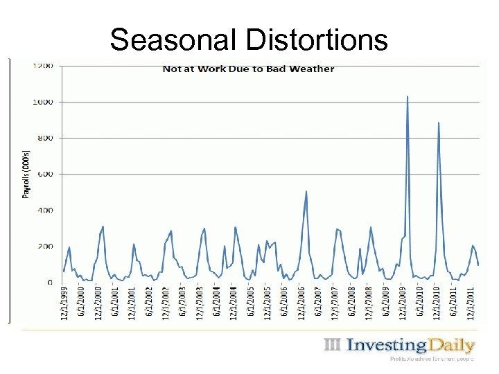 Seasonal Distortions