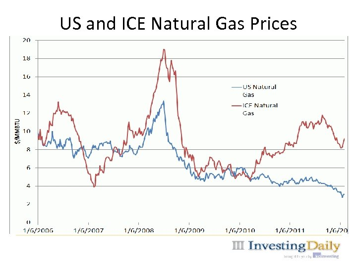 US and ICE Natural Gas Prices