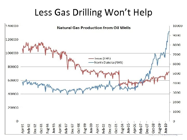 Less Gas Drilling Won't Help