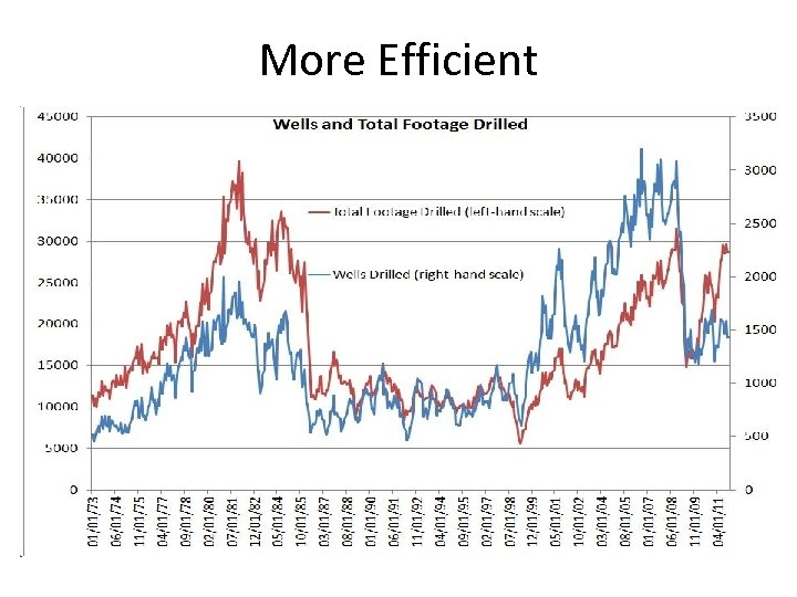 More Efficient