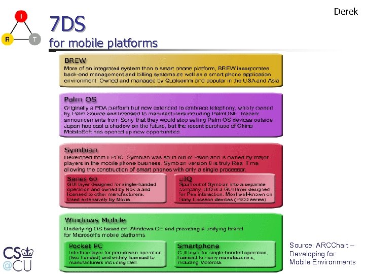 7 DS Derek for mobile platforms Source: ARCChart – Developing for Mobile Environments