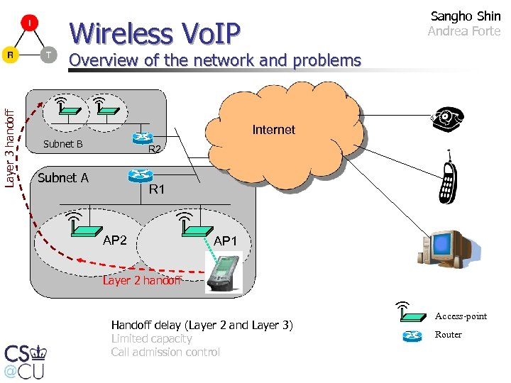Sangho Shin Andrea Forte Wireless Vo. IP Layer 3 handoff Overview of the network