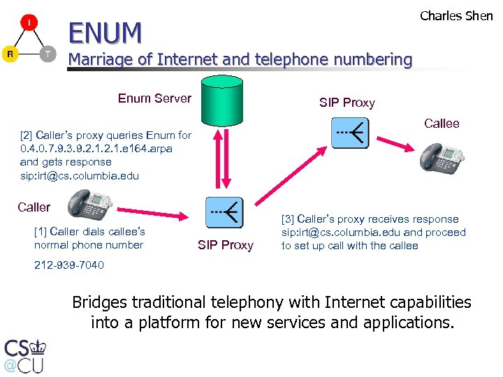 Charles Shen ENUM Marriage of Internet and telephone numbering Enum Server SIP Proxy Callee