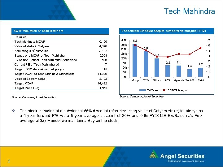 Tech Mahindra SOTP Valuation of Tech Mahindra Economical EV/Sales despite comparative margins. (TTM) Rs