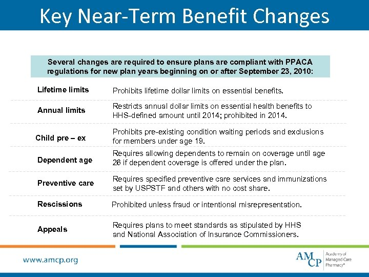 Key Near-Term Benefit Changes Several changes are required to ensure plans are compliant with