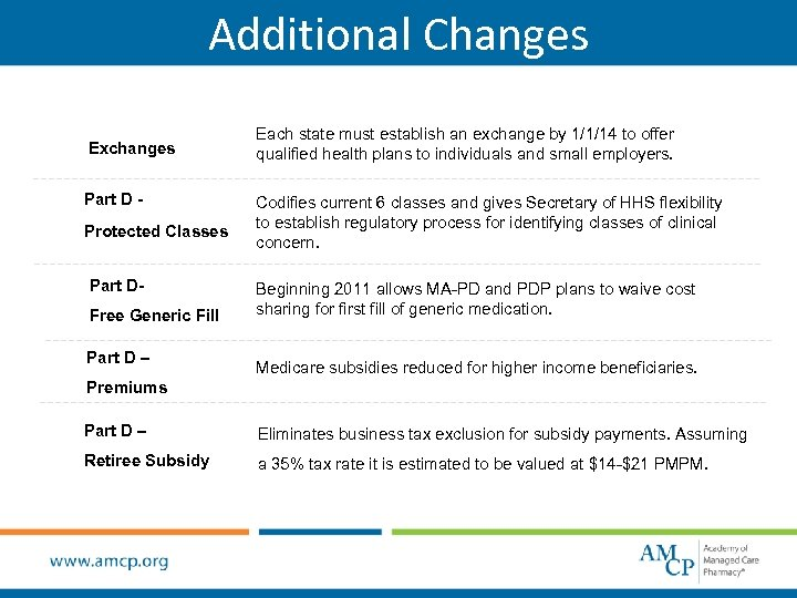 Additional Changes Exchanges Part D Protected Classes Part DFree Generic Fill Part D –