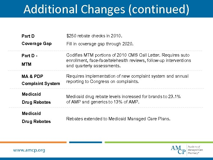Additional Changes (continued) Part D $250 rebate checks in 2010. Coverage Gap Fill in
