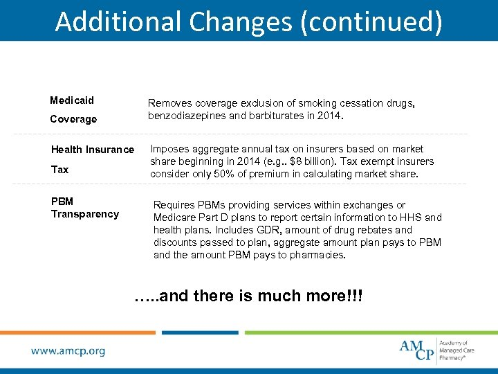 Additional Changes (continued) Medicaid Removes coverage exclusion of smoking cessation drugs, benzodiazepines and barbiturates