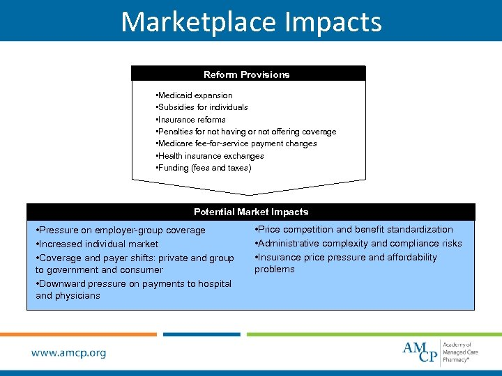 Marketplace Impacts Reform Provisions • Medicaid expansion • Subsidies for individuals • Insurance reforms