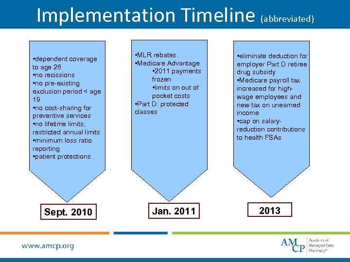 Implementation Timeline (abbreviated) • dependent coverage to age 26 • no recissions • no