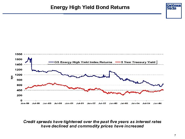 Energy High Yield Bond Returns Credit spreads have tightened over the past five years
