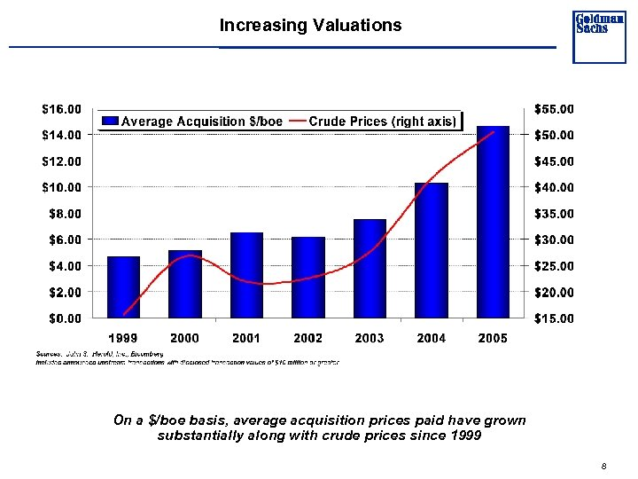 Increasing Valuations On a $/boe basis, average acquisition prices paid have grown substantially along