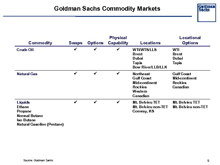 Goldman Sachs Commodity Markets Swaps Options Physical Capability Crude Oil WTI/WTS/LLS Brent Dubai Tapis