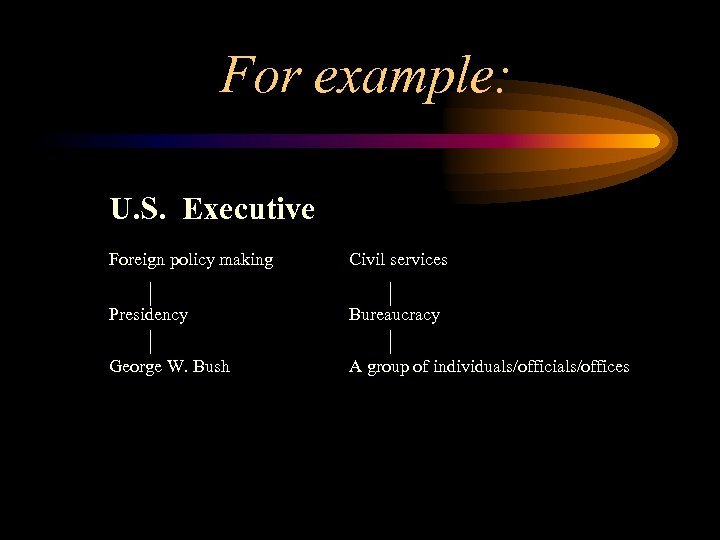 For example: U. S. Executive Foreign policy making Civil services Presidency Bureaucracy George W.