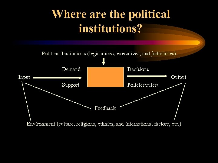 Where are the political institutions? Political Institutions (legislatures, executives, and judiciaries) Demand Decisions Input