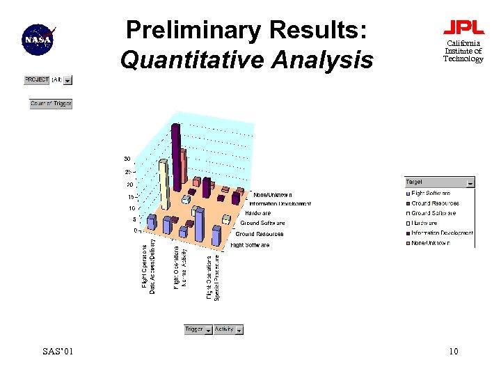 Preliminary Results: Quantitative Analysis SAS' 01 California Institute of Technology 10