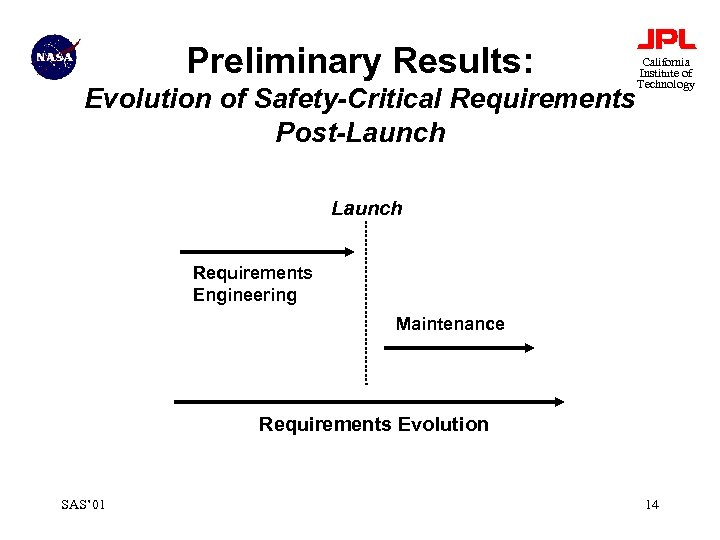 Preliminary Results: Evolution of Safety-Critical Requirements Post-Launch California Institute of Technology Launch Requirements Engineering
