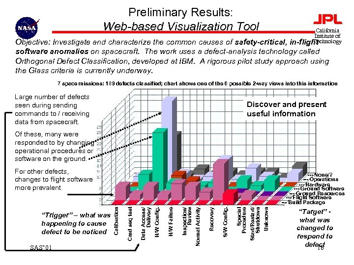 Preliminary Results: Web-based Visualization Tool California Institute of Technology in-flight Objective: Investigate and characterize