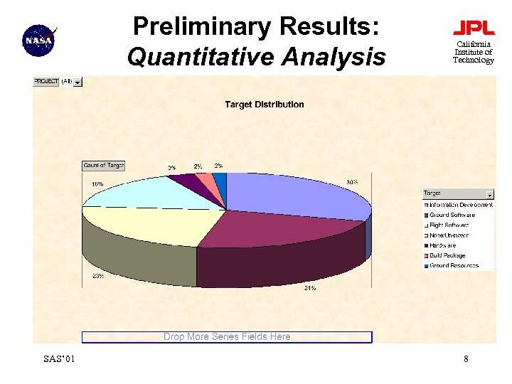 Preliminary Results: Quantitative Analysis SAS' 01 California Institute of Technology 8