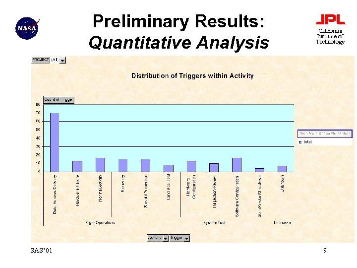 Preliminary Results: Quantitative Analysis SAS' 01 California Institute of Technology 9