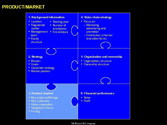 SAMSUNG 010605 BJ-kickoff 2 PRODUCT/MARKET 1. Background information 4. Value chain strategy • Location