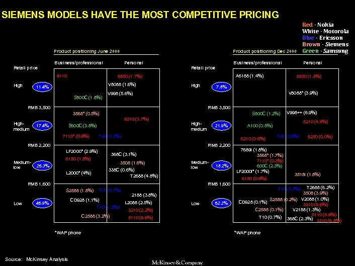 SAMSUNG 010605 BJ-kickoff 2 SIEMENS MODELS HAVE THE MOST COMPETITIVE PRICING Product positioning Dec