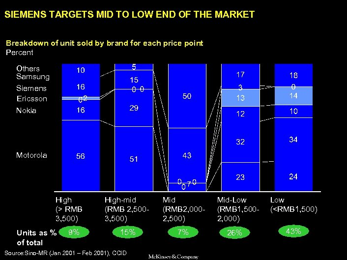 SAMSUNG 010605 BJ-kickoff 2 SIEMENS TARGETS MID TO LOW END OF THE MARKET Breakdown