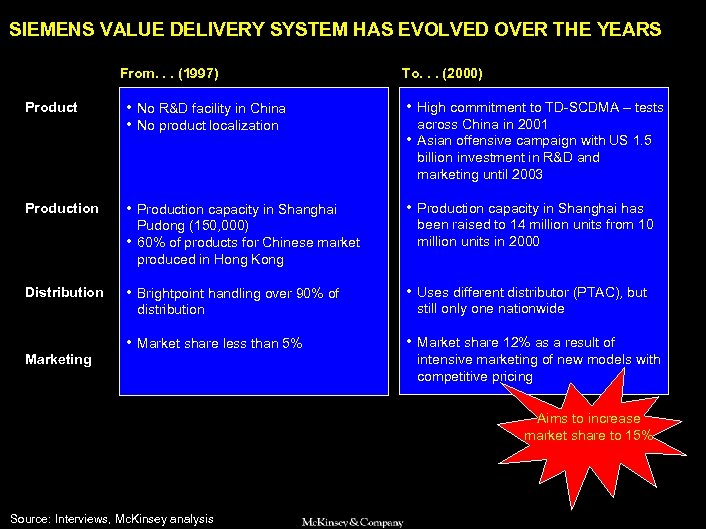 SAMSUNG 010605 BJ-kickoff 2 SIEMENS VALUE DELIVERY SYSTEM HAS EVOLVED OVER THE YEARS From.