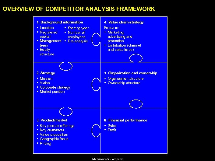 SAMSUNG 010605 BJ-kickoff 2 OVERVIEW OF COMPETITOR ANALYSIS FRAMEWORK 1. Background information 4. Value