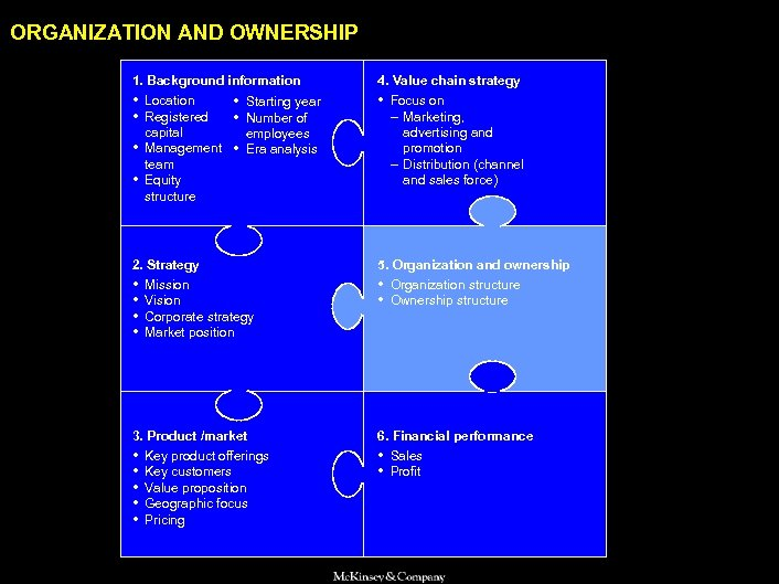 SAMSUNG 010605 BJ-kickoff 2 ORGANIZATION AND OWNERSHIP 1. Background information 4. Value chain strategy