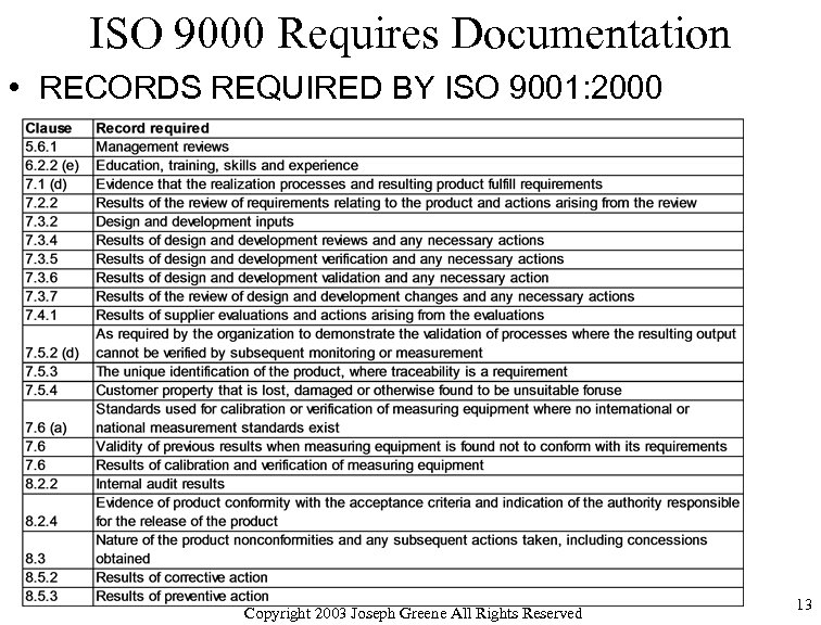 ISO 9000 Requires Documentation • RECORDS REQUIRED BY ISO 9001: 2000 Copyright 2003 Joseph